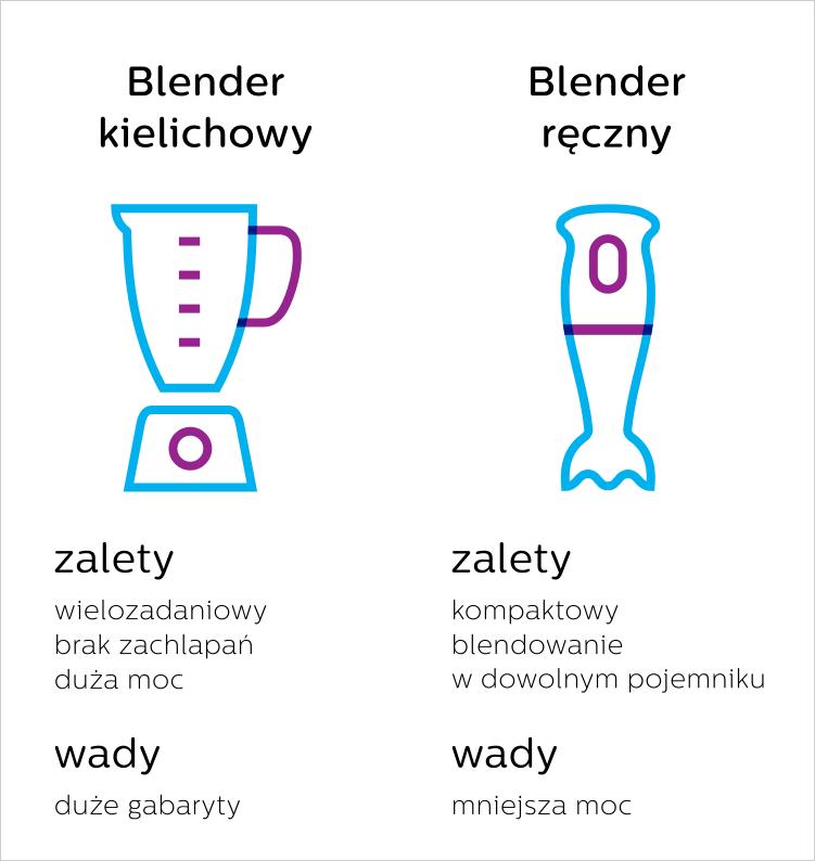blender kielichowy, blender ręczny, wady i zalety