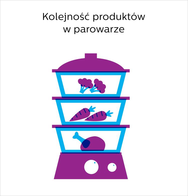 kolejność potraw w parowarze