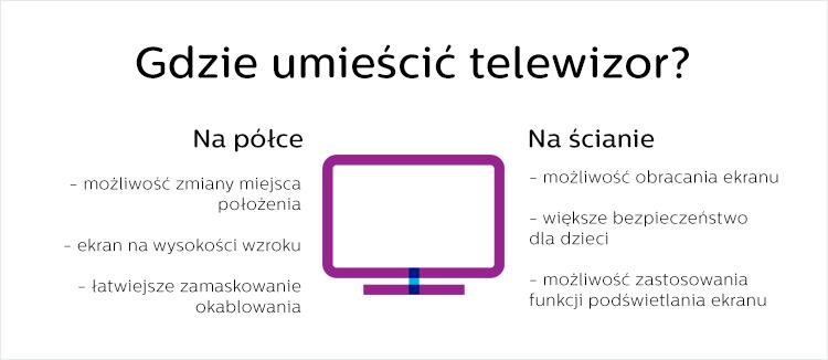 Gdzie umieścić telewizor